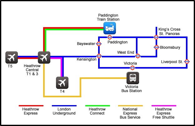 Heathrow-London transfer overview map